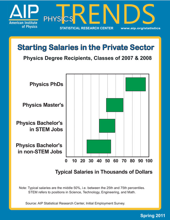 physics spring11-salaries-privatesect