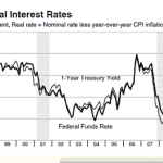 How Interest Rates Work