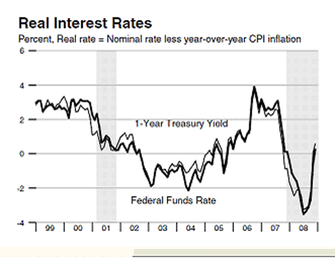 long term real interest rate