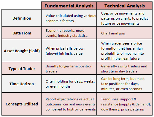 fundamental vs technical stock analysis There are two basic means of analyzing stocks, commodities, stock options, or  futures contracts one is fundamental analysis and the other is technical analysis.