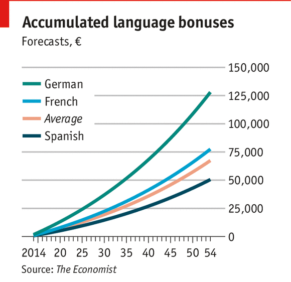Will Learning a Foreign Language Make You More Money?