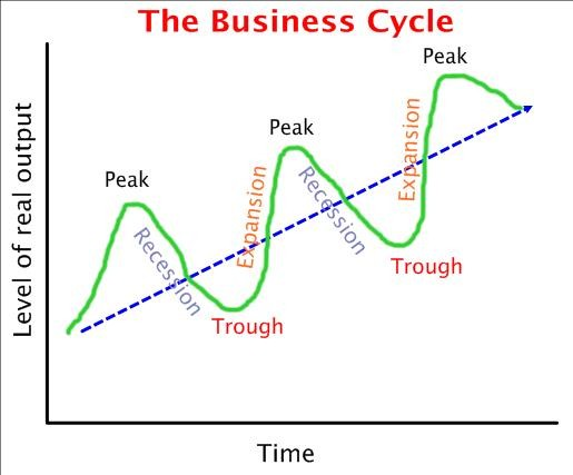 Business cycle dating committee recession definition economic activity