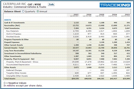 cattepillar balance sheet