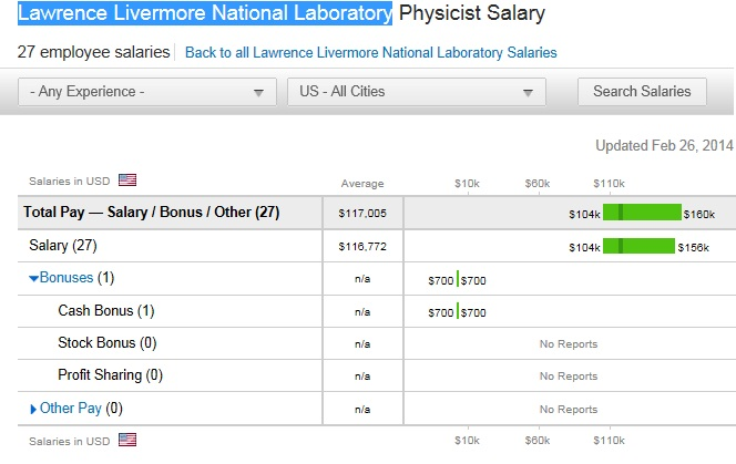 laboratory physicist salary lawrence livermore