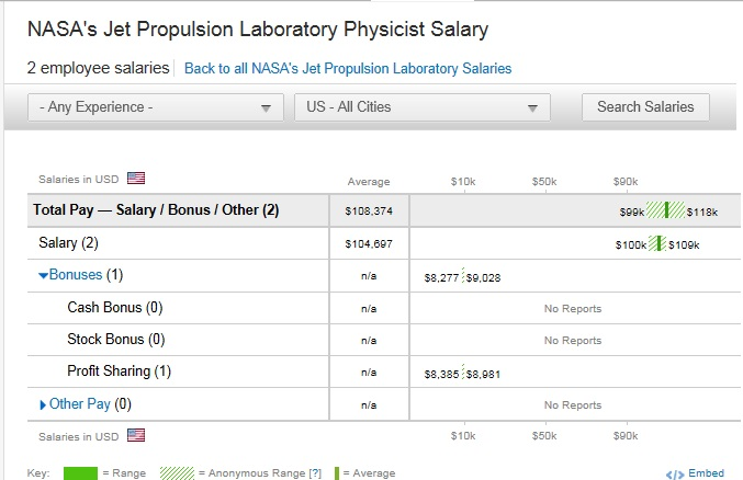laboratory physicist salary nasa jet propulsion
