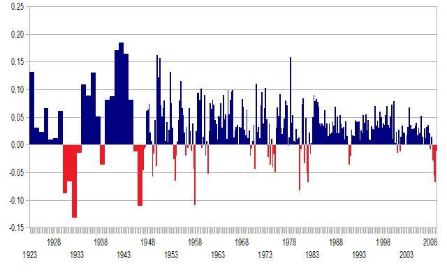 GDP_growth_1923-2009
