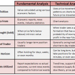 Fundamental Analysis vs. Technical Analysis: Similarities and Differences