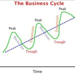 What is the Business Cycle and How Does it Work?