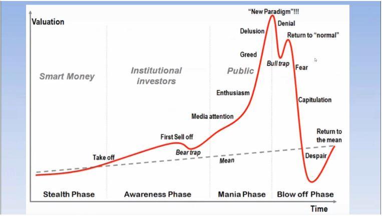 psychology of asset bubbles